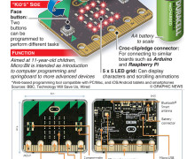 BBC Micro Bit : Specs & Schematic