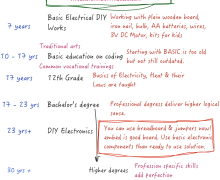 Getting Started With DIY Electronics With Low Budget
