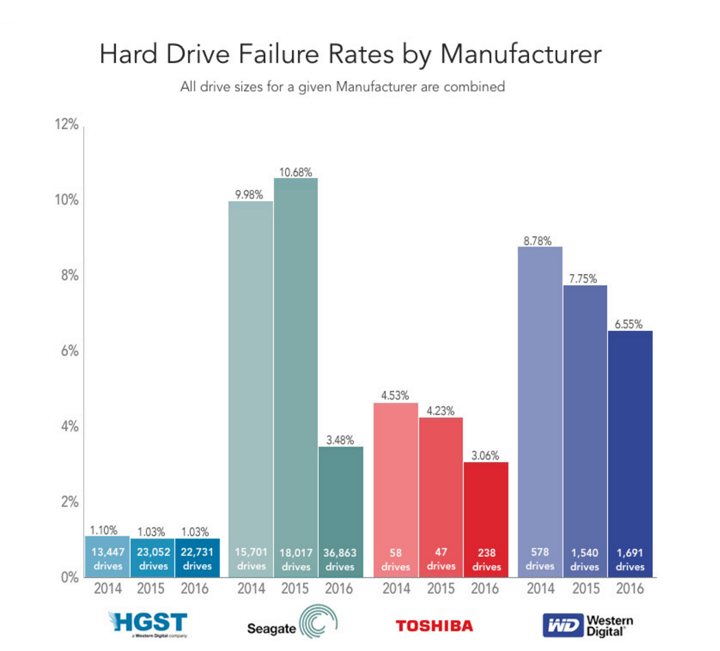 Cloud Storage Hard Drive - HGST Tops as Reliable Brand