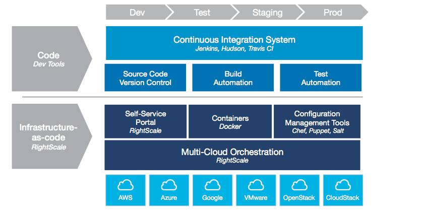 Infrastructure as Code and Software Defined Data Center
