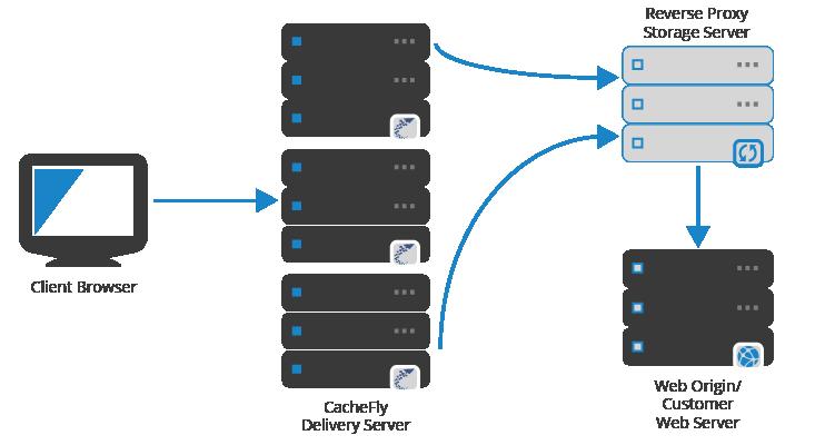 How to Setup CacheFly CDN for WordPress