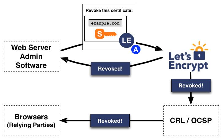 Let's Encrypt Versus Paid DV SSL Certificates
