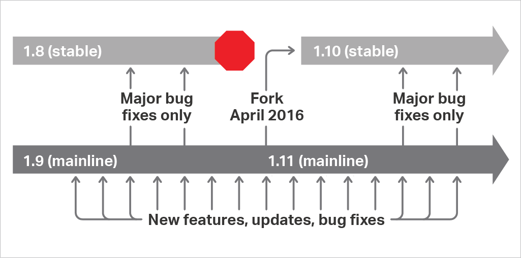 NGINX-EXTRAS Modules List & Function of the Modules
