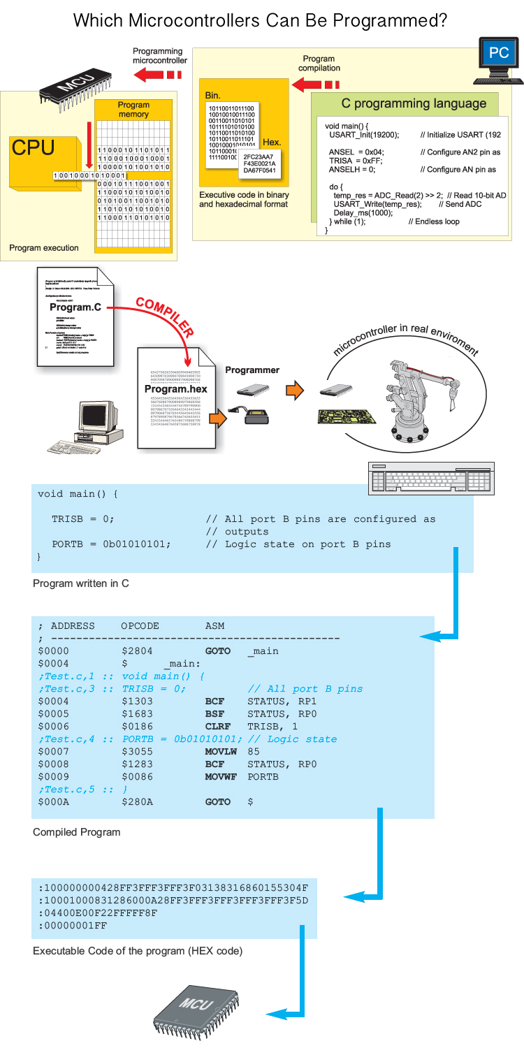 Which-Microcontrollers-Can-Be-Programmed