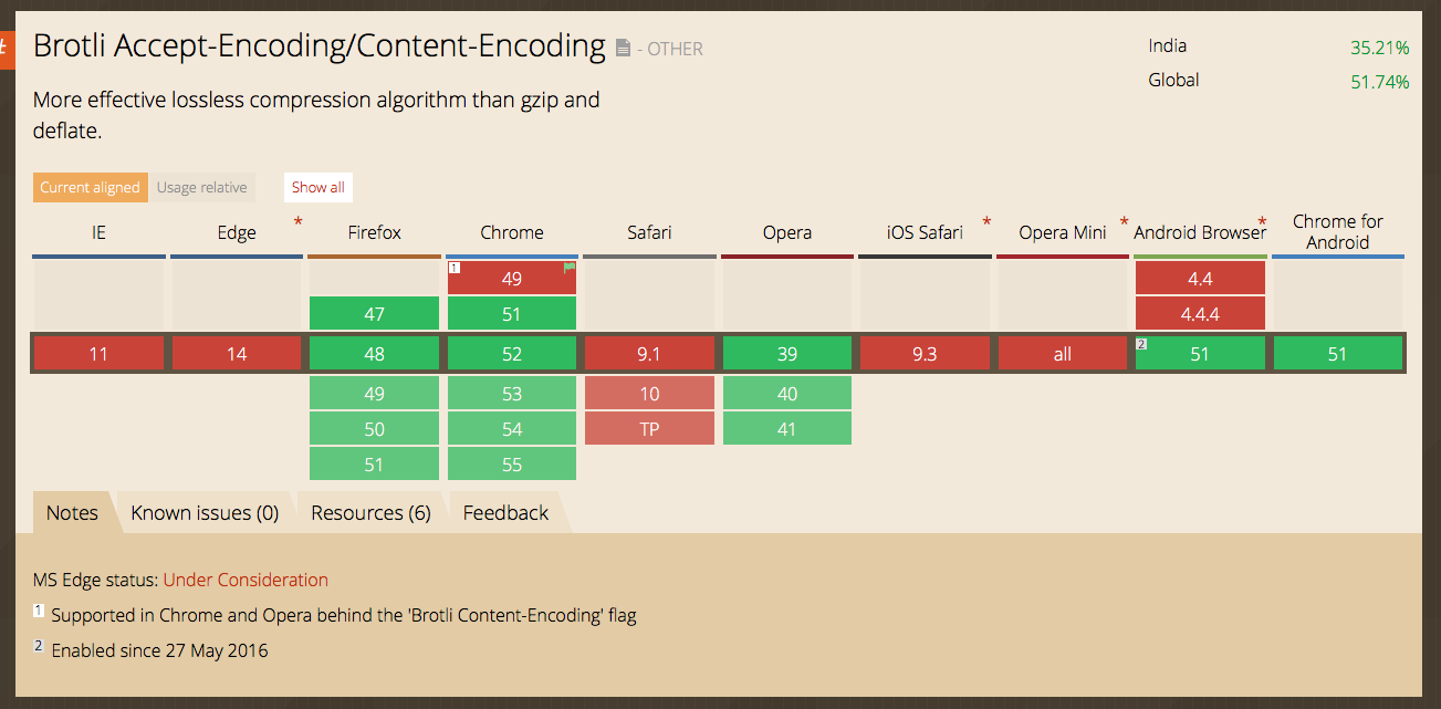 Nginx Brotli Compression for HTTPS