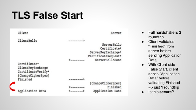 TLS False Start - Exactly How to Get With Nginx