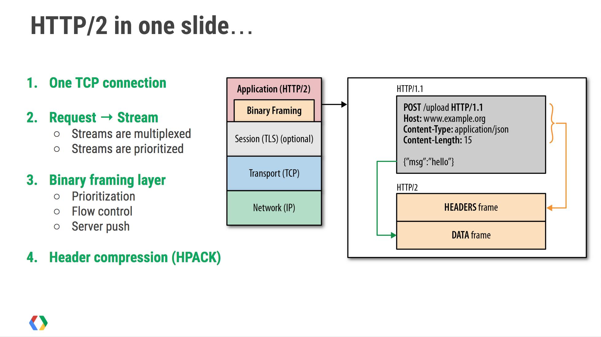 Upgrading Ubuntu 14.04 to Latest Nginx to Support HTTP2