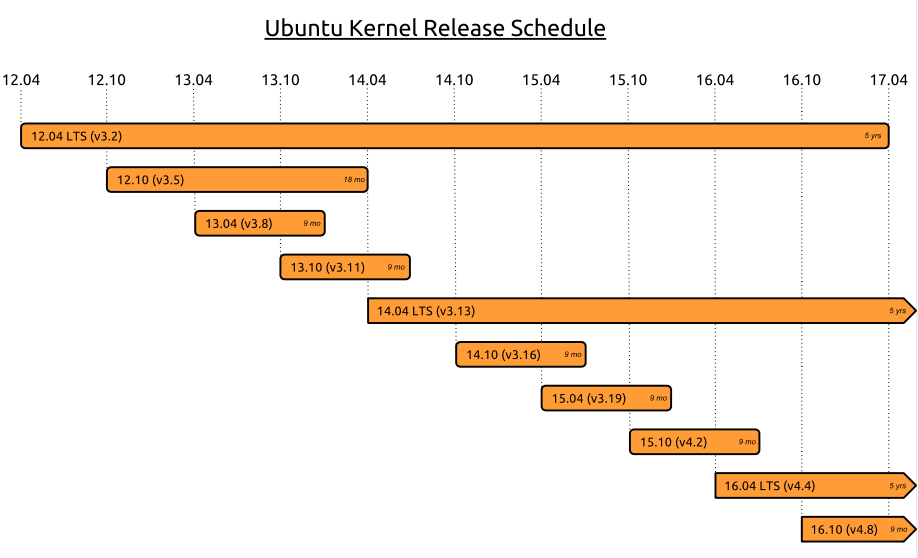 How to Upgrade Kernel of Ubuntu Server 16.04 (Cloud Server)