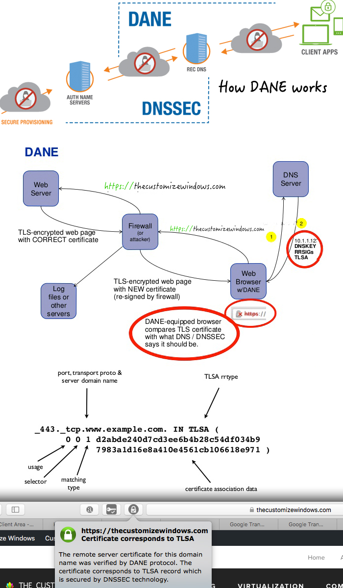 what-is-dane-protocol