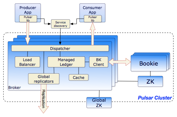 yahoo-pulsar-is-now-open-source-pubsub-messaging-system