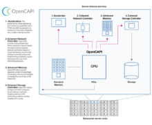 OpenCAPI Specification For Future Cloud Server Hardware