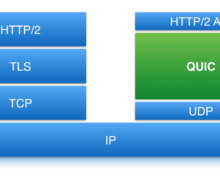 OpenVZ Virtualization : Prefer Apache Over Nginx For HTTP/2