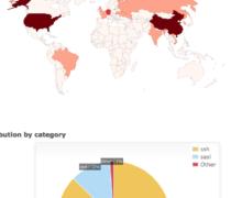 Setup Fail2Ban Log Analytics Graph With badips.com