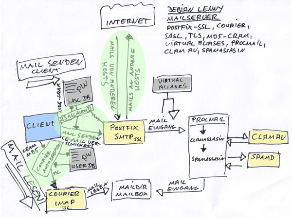 list-of-mail-server-software-for-installation-on-cloud-servervps