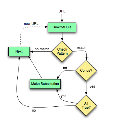CDN Integration With Apache mod_cdn