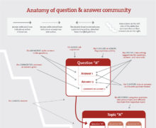 List of Open Source Question and Answer Software
