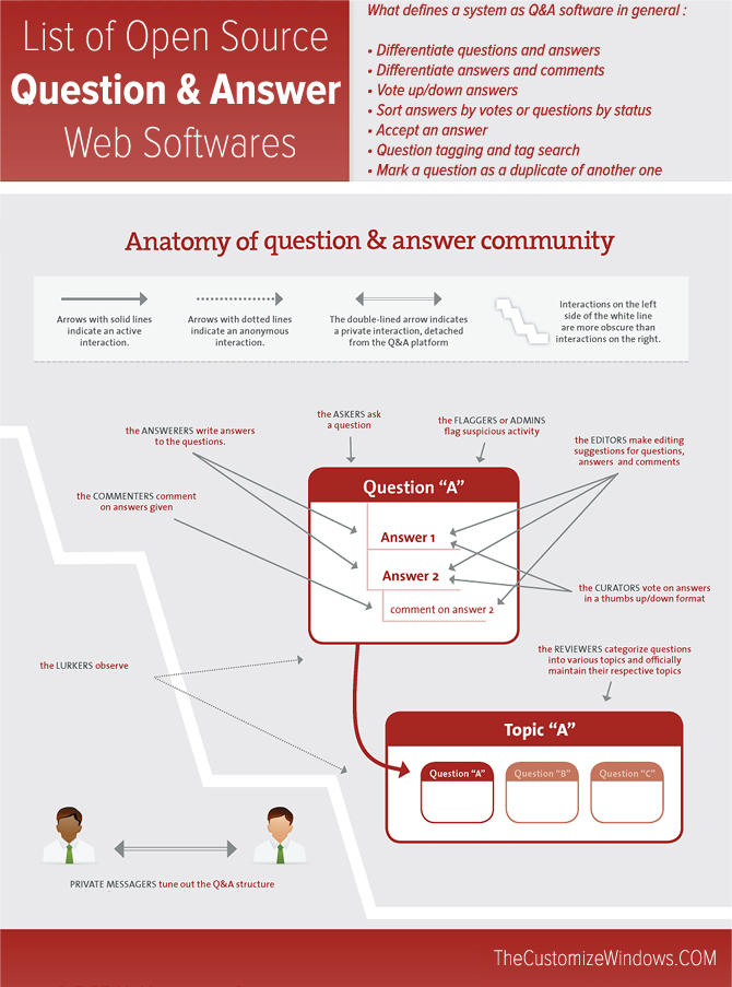 list-of-open-source-question-and-answer-software