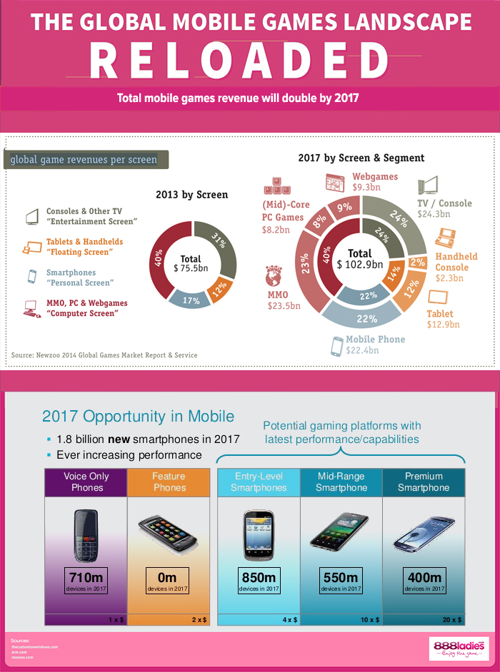 Mobile-gaming-How-much-is-it-set-to-grow-in-2017