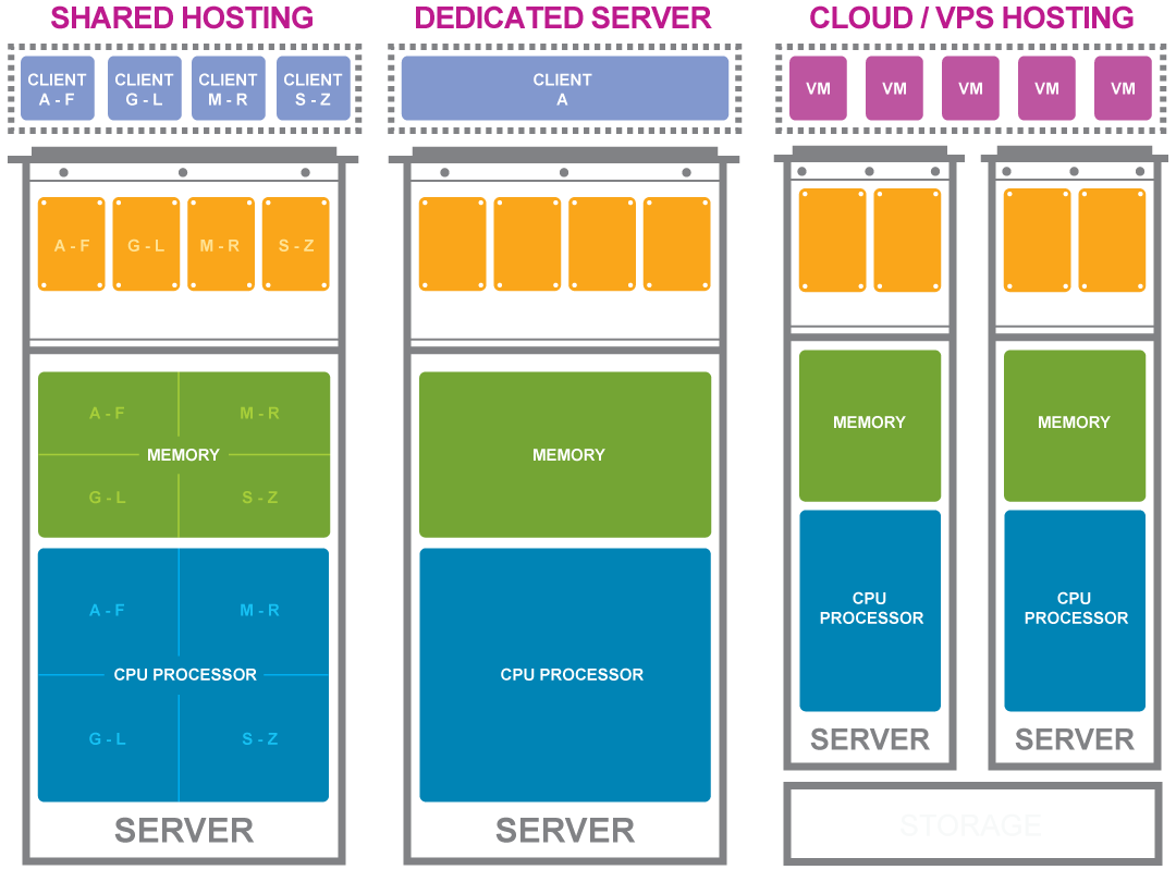 Top Reasons Why Cloud Server Sucks Your Bucks