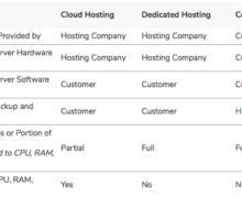 Cloud Hosting vs Dedicated Server vs Colocation Hosting