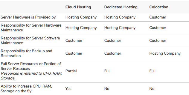 Cloud Hosting vs Dedicated Server vs Colocation Hosting