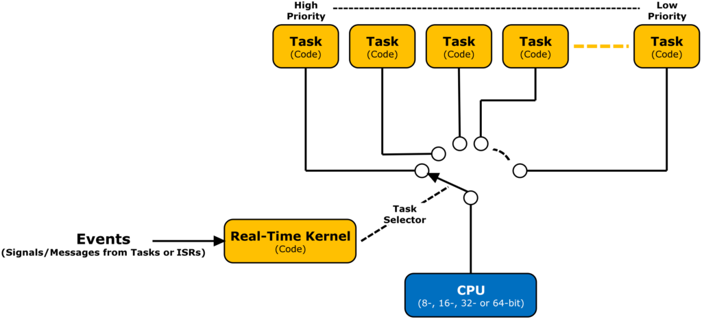 Difference Between Real Time OS (RTOS) and Embedded Linux