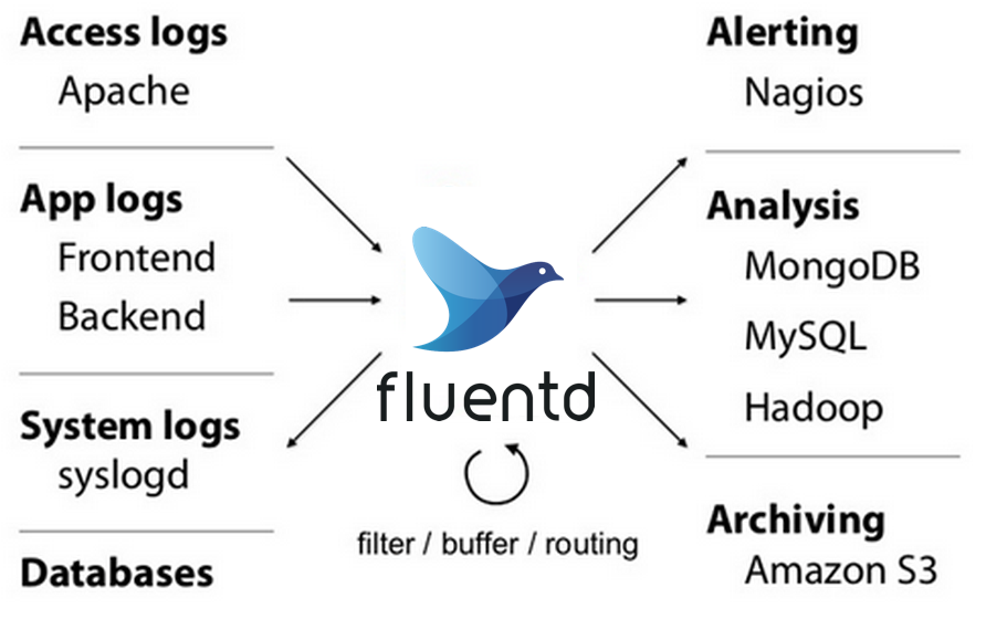 Install fluentd Agent : Log Data Collection For Hadoop - The