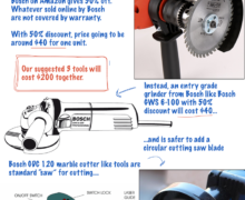 Power Drill, Saw Buying Guide For DIY Works
