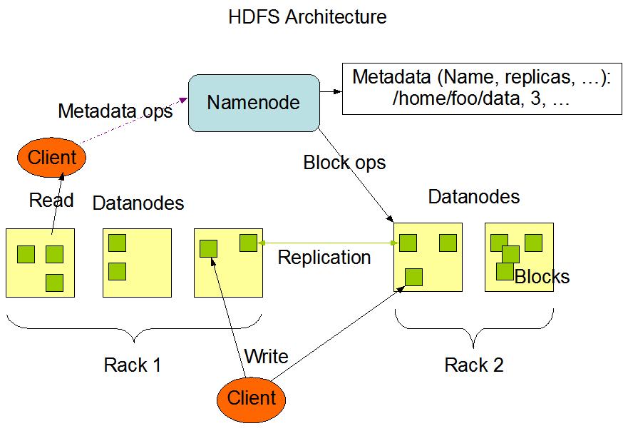 Install Apache Hadoop on Ubuntu on Single Cloud Server Instance