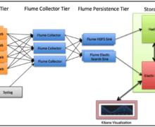 How to Install, Configure Elasticsearch with Apache Hadoop