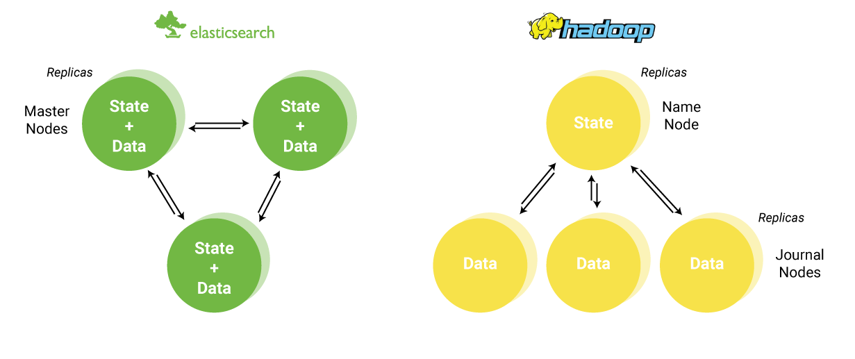 Apache Hadoop Spark Vs Elasticsearch ELK Stack