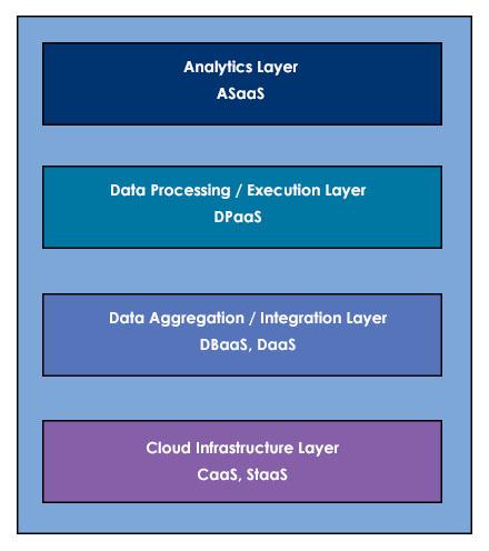 Big Data as a Service (BDaaS) Basics
