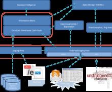 Installing Local Data Lake on Ubuntu Server : Part 2