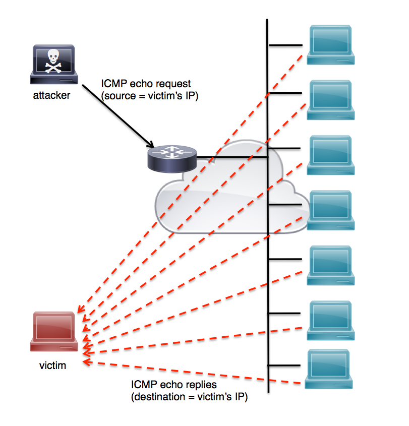 How To Stop UDP Flood DDoS Attack Cloud & Dedicated Server