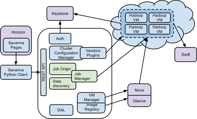 Integration of Apache Hadoop With OpenStack Swift