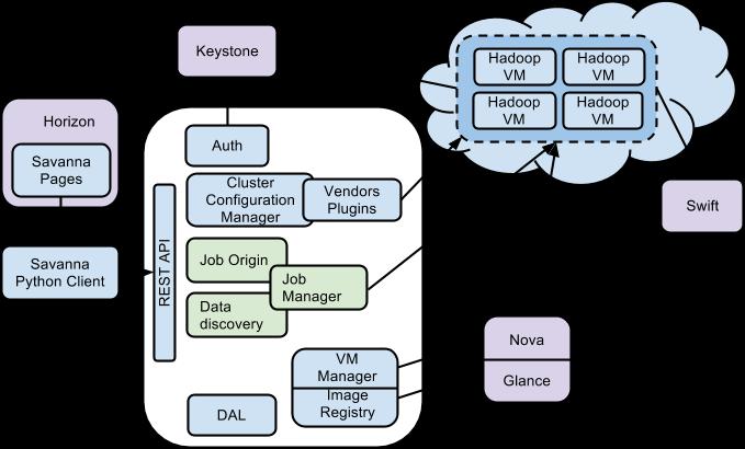 Integration of Apache Hadoop With OpenStack Swift
