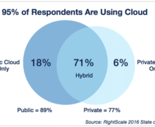 Pricing War in Cloud Computing Storage Started Again