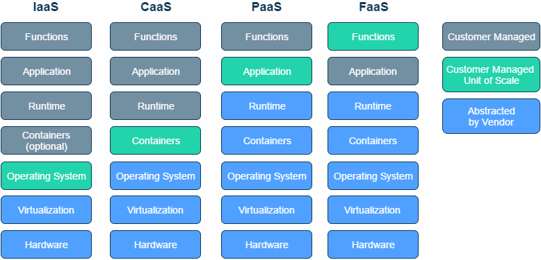 What Is Function-as-a-Service FaaS
