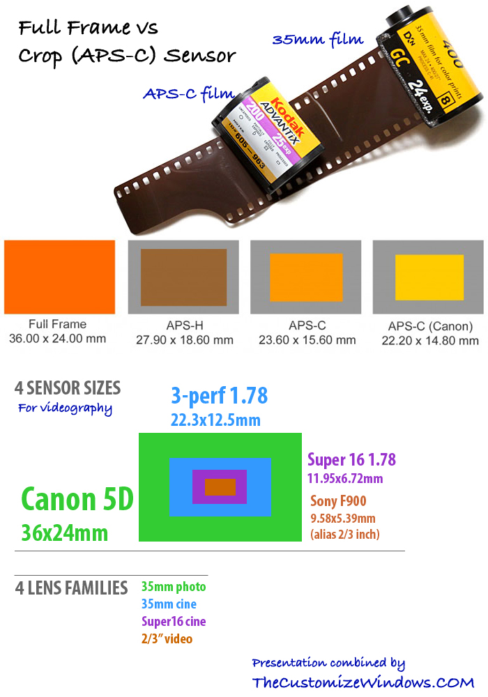 Full-Frame-vs-Crop-APS-C-Image-Quality-Difference-For-Sensor-Size