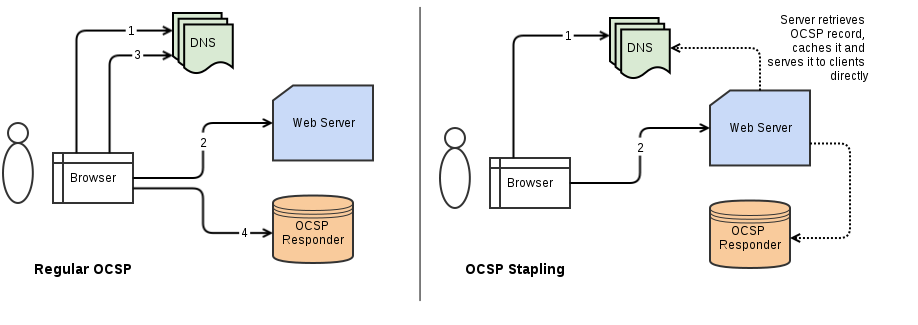 Apache 2-4 OCSP Stapling Optimization & Error Prevention