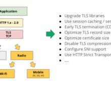 Apache HTTP/2 Settings (Module mod_http2)