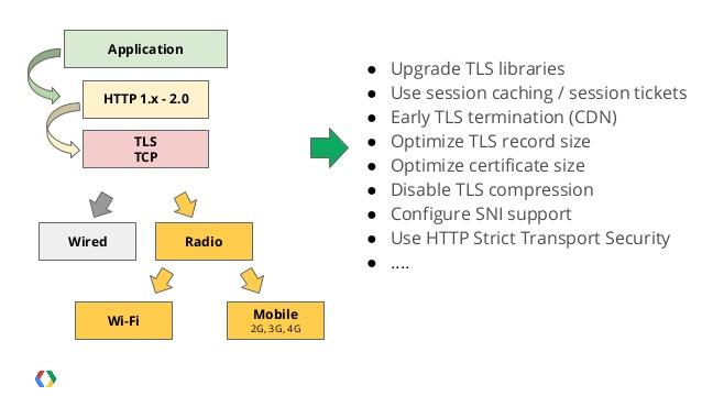 Apache HTTP-2 Settings Module mod_http2