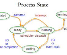 How To Manage, Monitor Processes On SSH