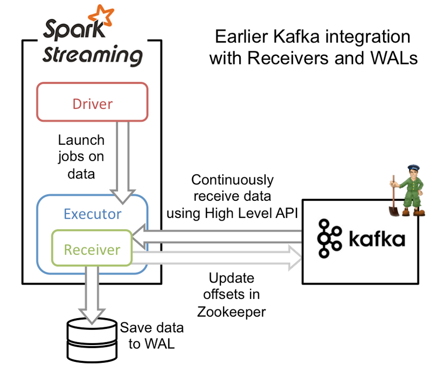 Install Apache Kafka on Ubuntu 16-04 - Single Cloud Server