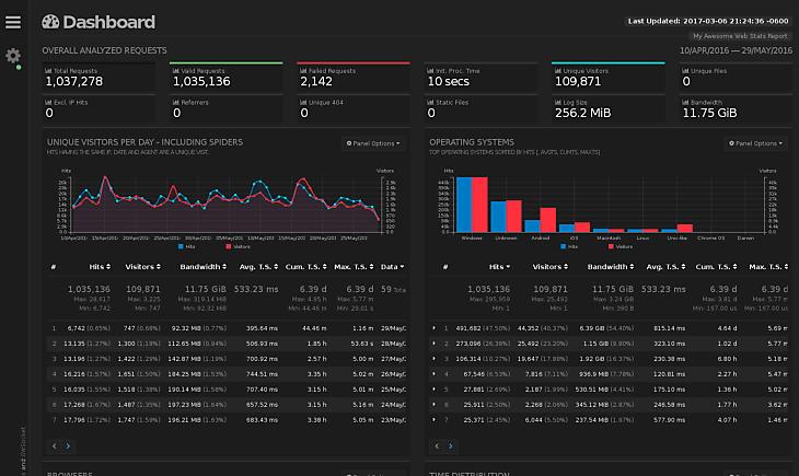 Install GoAccess Real-Time Web Log Analyzer - Apache, Ubuntu