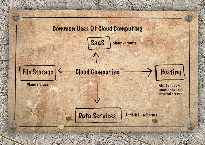 Most Common Uses Of Cloud Computing - Examples