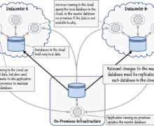 What Is Cloud Data Services (CDS)?