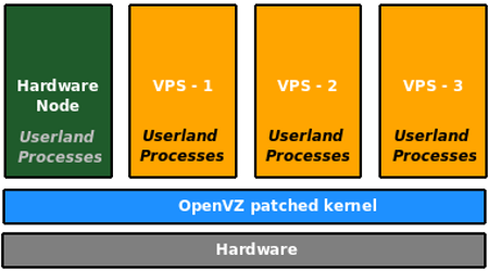 sysctl-conf Tweaking In OpenVZ Virtual Server Instance
