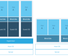 Container Virtualization Growing With Challenges