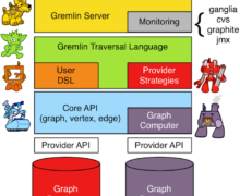 Install Apache TinkerPop (Gremlin Server) With PHP Client